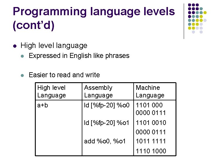 Programming language levels (cont'd) l High level language l Expressed in English like phrases