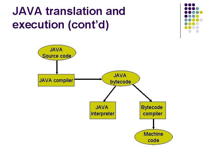 JAVA translation and execution (cont'd) JAVA Source code JAVA compiler JAVA bytecode JAVA interpreter