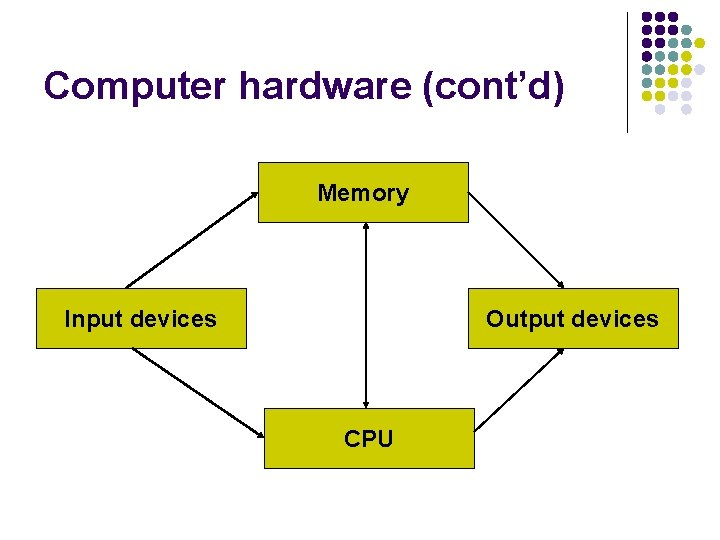 Computer hardware (cont'd) Memory Input devices Output devices CPU