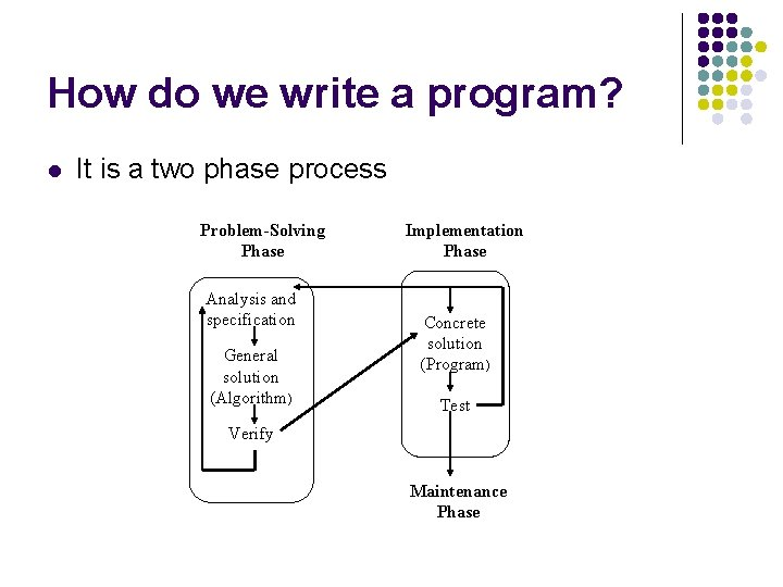 How do we write a program? l It is a two phase process Problem-Solving
