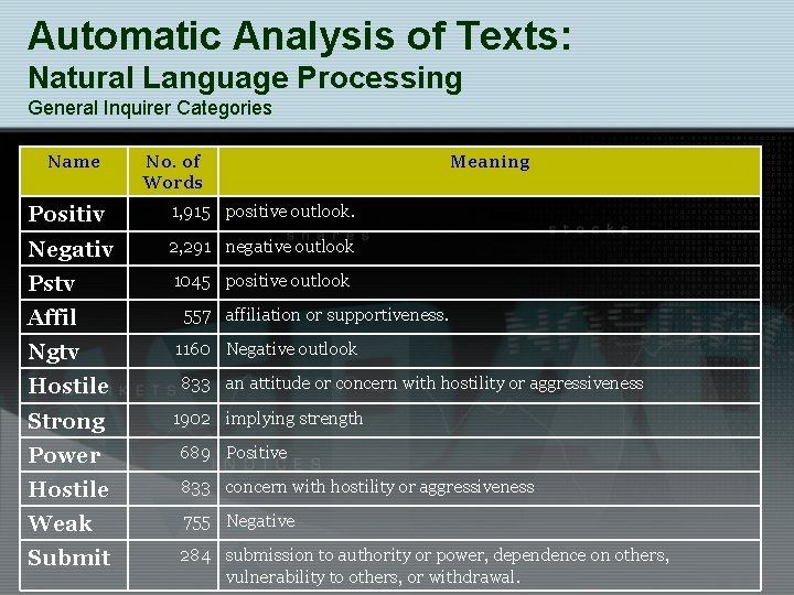 Automatic Analysis of Texts: Natural Language Processing General Inquirer Categories Name No. of Words