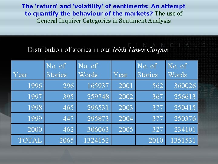 The 'return' and 'volatility' of sentiments: An attempt to quantify the behaviour of the