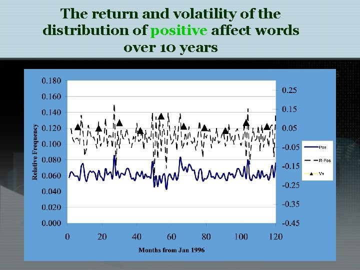 The return and volatility of the distribution of positive affect words over 10 years