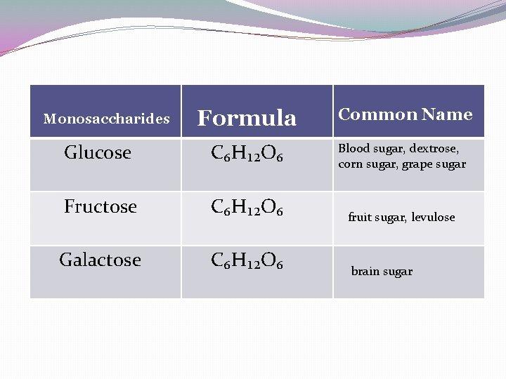 Formula Common Name Glucose C₆H₁₂O₆ Blood sugar, dextrose, corn sugar, grape sugar Fructose C₆H₁₂O₆