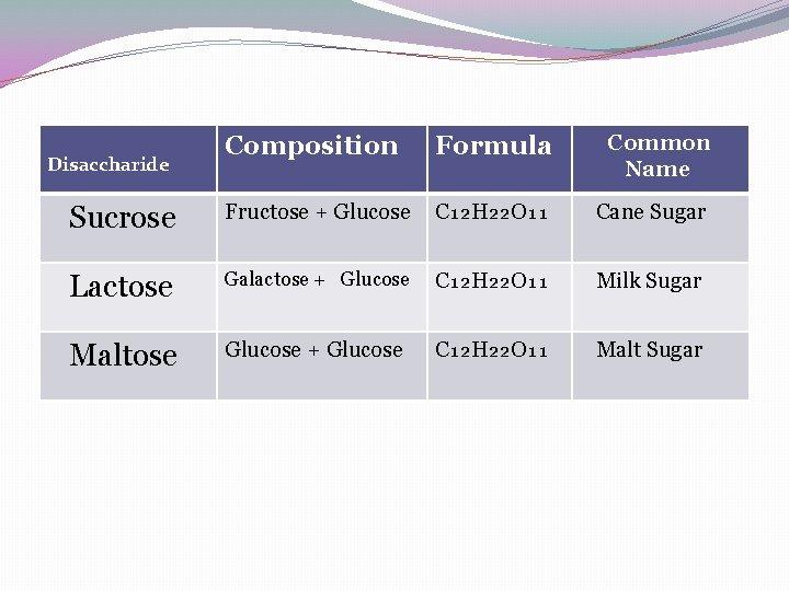 Composition Formula Common Name Sucrose Fructose + Glucose C₁₂H₂₂O₁₁ Cane Sugar Lactose Galactose +