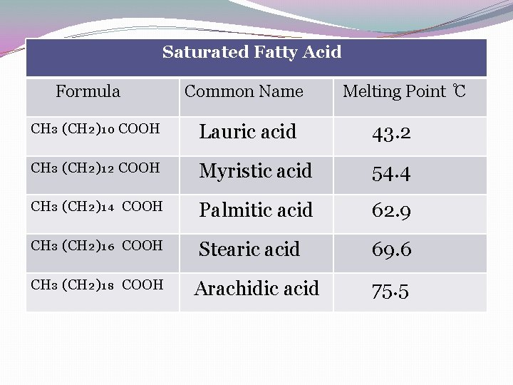 Saturated Fatty Acid Formula Common Name Melting Point C CH₃ (CH₂)₁₀ COOH Lauric acid