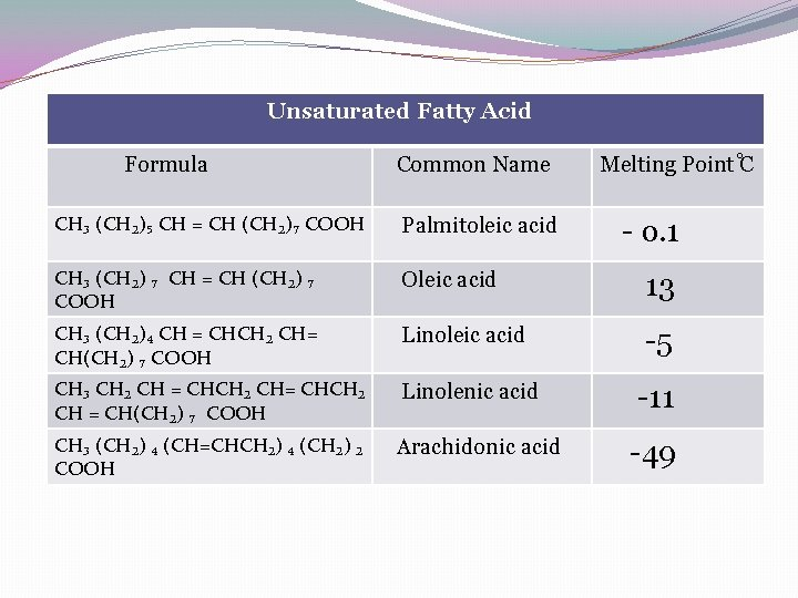 Unsaturated Fatty Acid Formula Common Name Melting Point C CH₃ (CH₂)₅ CH = CH