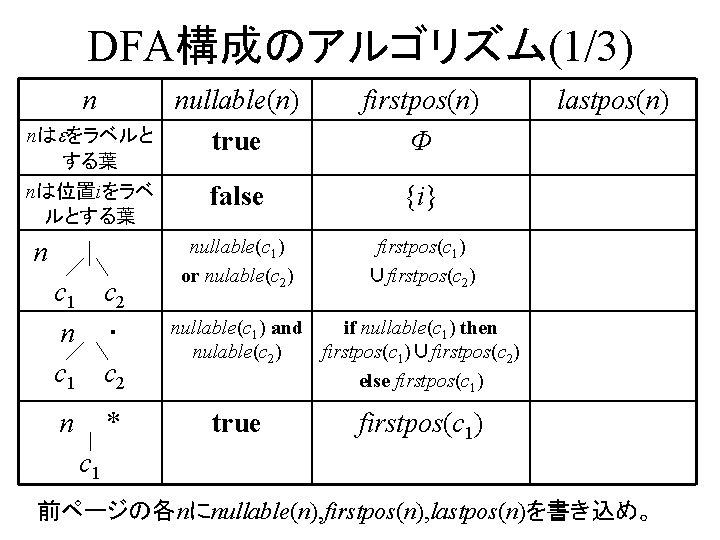 DFA構成のアルゴリズム(1/3) n nはeをラベルと する葉 nは位置iをラベ ルとする葉 nullable(n) true firstpos(n) Φ false {i} nullable(c 1)