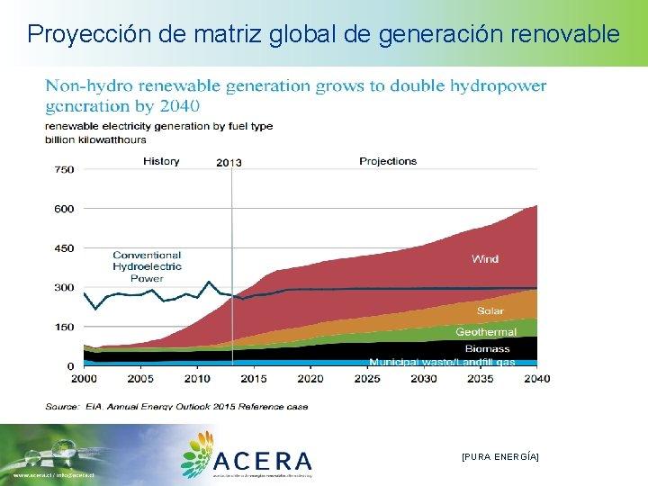 Proyección de matriz global de generación renovable [PURA ENERGÍA]