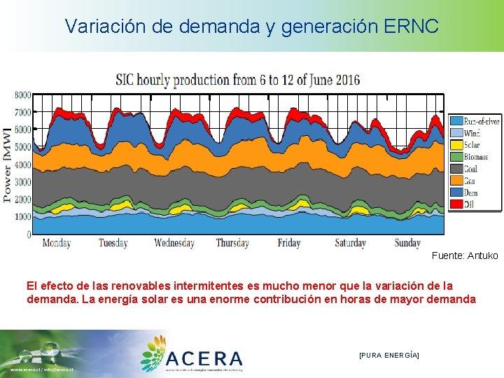 Variación de demanda y generación ERNC Fuente: Antuko El efecto de las renovables intermitentes