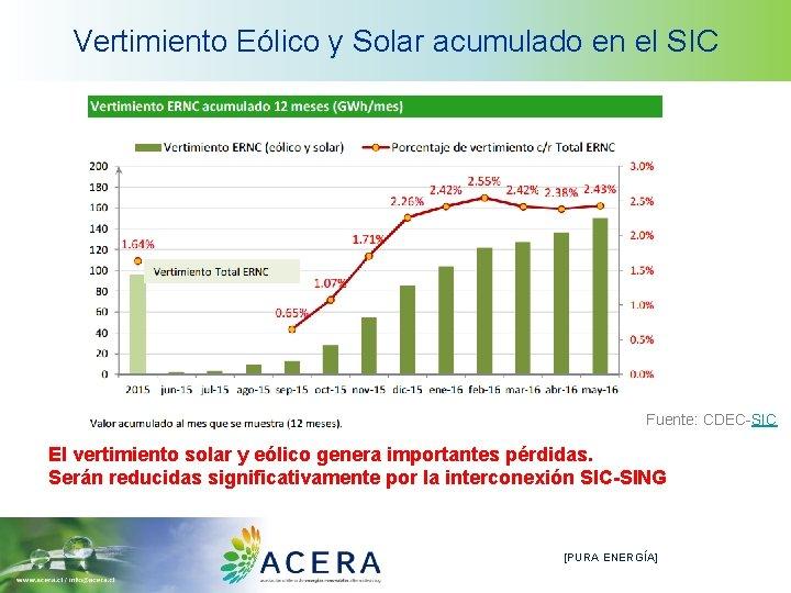Vertimiento Eólico y Solar acumulado en el SIC Fuente: CDEC-SIC El vertimiento solar y