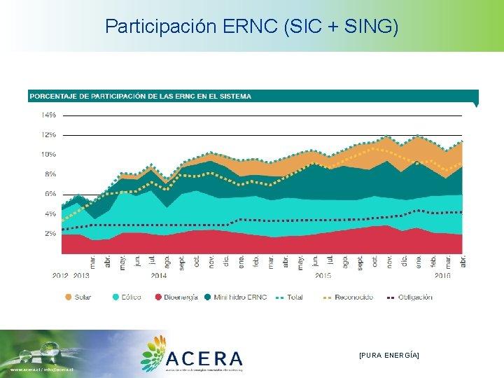 Participación ERNC (SIC + SING) [PURA ENERGÍA]