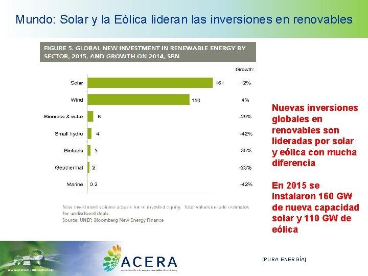 Mundo: Solar y la Eólica lideran las inversiones en renovables Nuevas inversiones globales en