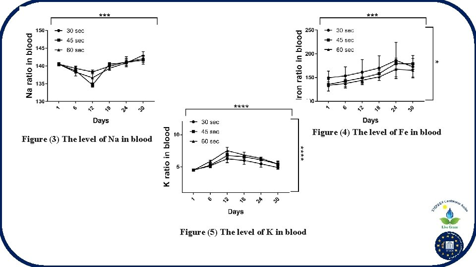 Figure (4) The level of Fe in blood Figure (3) The level of Na