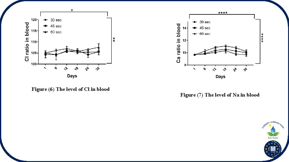 Figure (6) The level of Cl in blood Figure (7) The level of Na