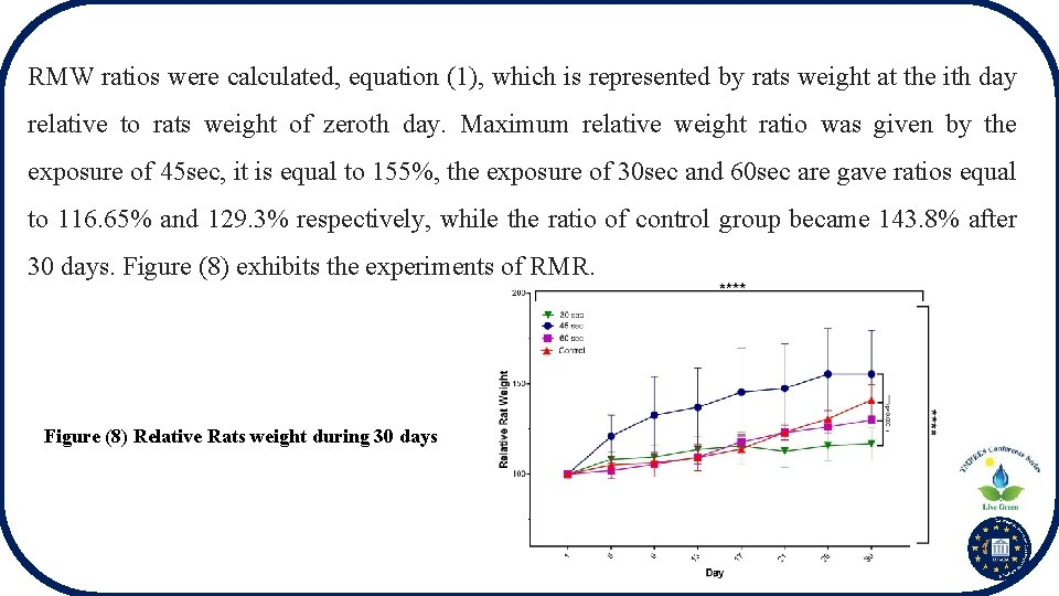 RMW ratios were calculated, equation (1), which is represented by rats weight at the