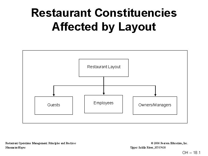 Restaurant Constituencies Affected by Layout Restaurant Layout Guests Restaurant Operations Management: Principles and Practices