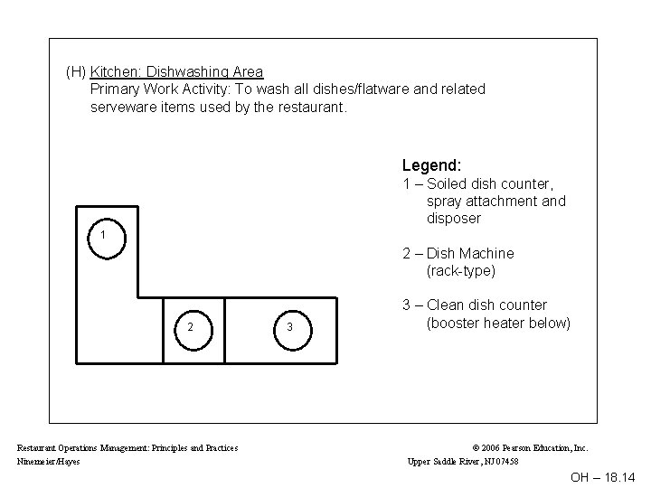 (H) Kitchen: Dishwashing Area Primary Work Activity: To wash all dishes/flatware and related serveware