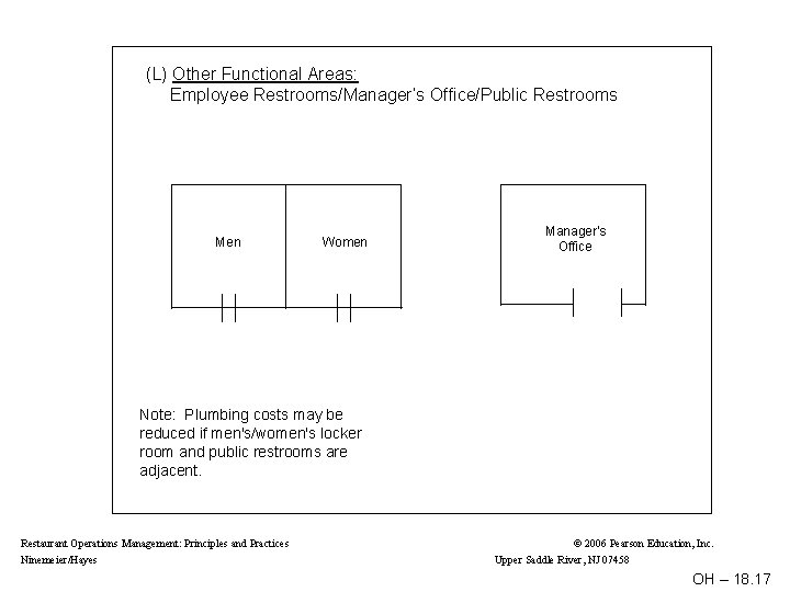 (L) Other Functional Areas: Employee Restrooms/Manager's Office/Public Restrooms Men Women Manager's Office Note: Plumbing