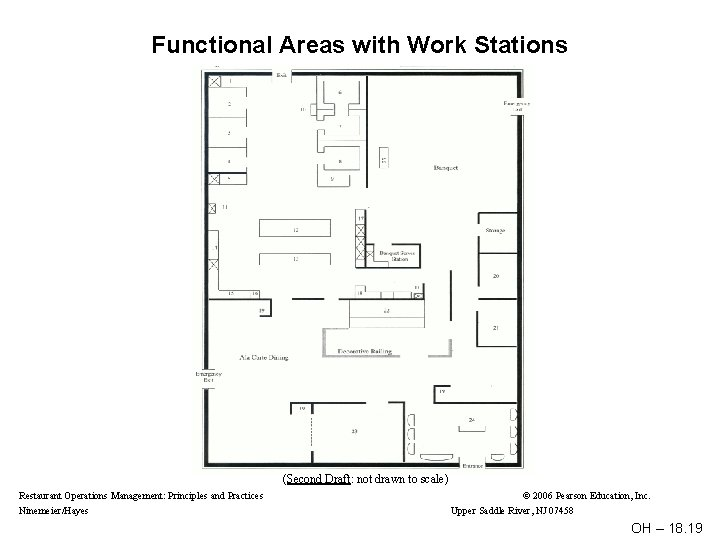 Functional Areas with Work Stations (Second Draft: not drawn to scale) Restaurant Operations Management: