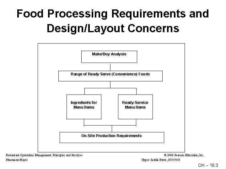 Food Processing Requirements and Design/Layout Concerns Make/Buy Analysis Range of Ready Serve (Convenience) Foods