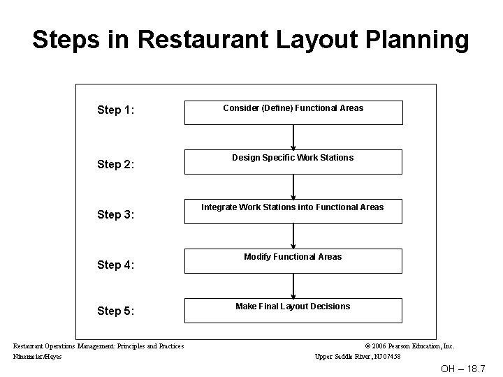 Steps in Restaurant Layout Planning Step 1: Step 2: Step 3: Step 4: Step