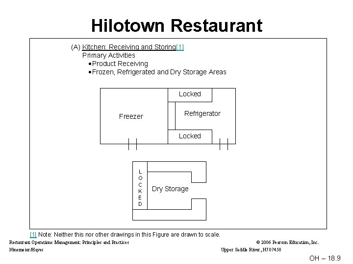 Hilotown Restaurant (A) Kitchen: Receiving and Storing[1] Primary Activities Product Receiving Frozen, Refrigerated and