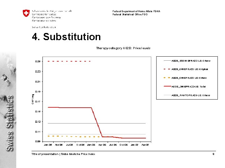 Federal Department of Home Affairs FDHA Federal Statistical Office FSO 4. Substitution Title of