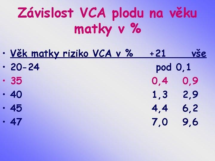 Závislost VCA plodu na věku matky v % • • • Věk matky riziko