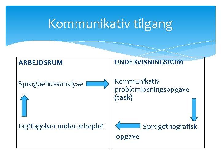 Kommunikativ tilgang ARBEJDSRUM UNDERVISNINGSRUM Sprogbehovsanalyse Kommunikativ problemløsningsopgave (task) Iagttagelser under arbejdet Sprogetnografisk opgave