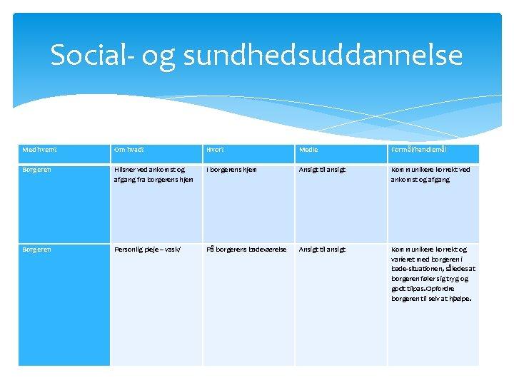 Social- og sundhedsuddannelse Med hvem? Om hvad? Hvor? Medie Formål/handlemål Borgeren Hilsner ved ankomst
