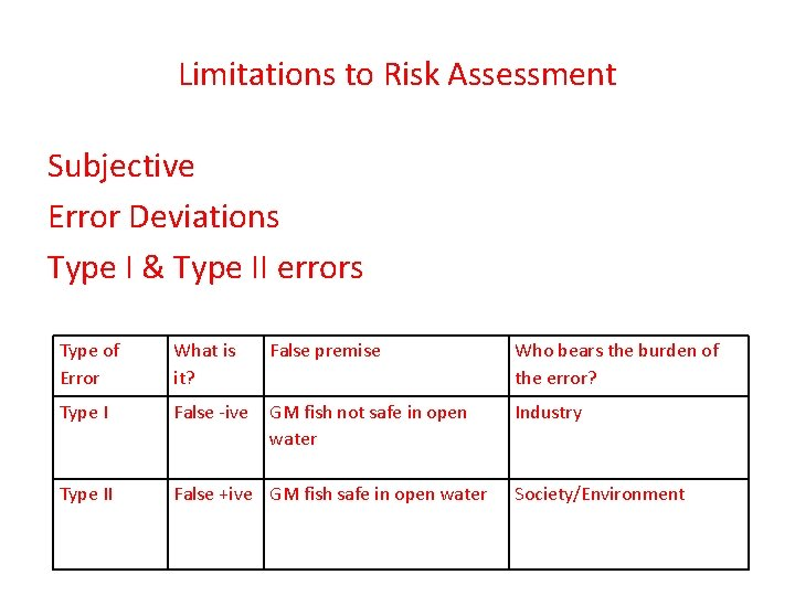 Limitations to Risk Assessment Subjective Error Deviations Type I & Type II errors Type