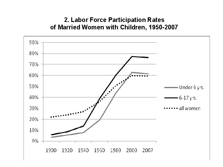 2. Labor Force Participation Rates of Married Women with Children, 1950 -2007