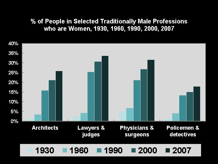 % of People in Selected Traditionally Male Professions who are Women, 1930, 1960, 1990,