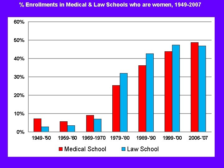 % Enrollments in Medical & Law Schools who are women, 1949 -2007 60% 50%