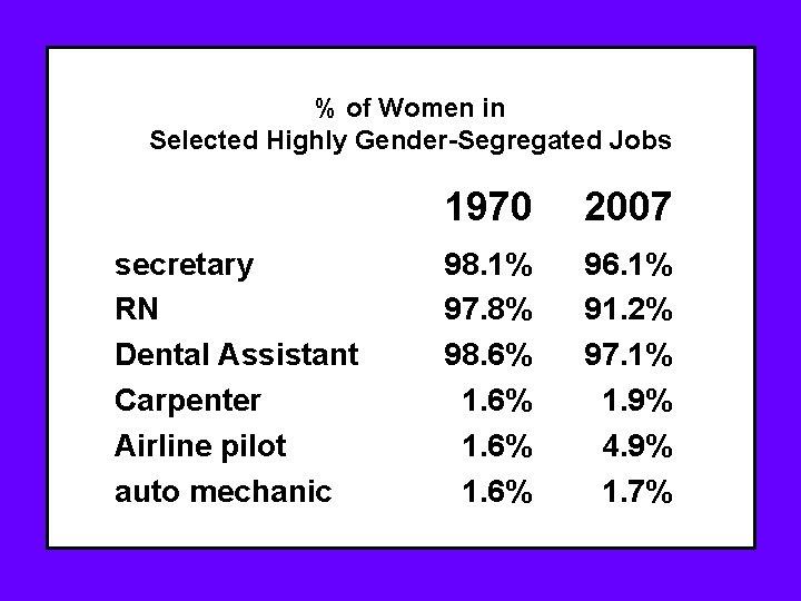 % of Women in Selected Highly Gender-Segregated Jobs secretary RN Dental Assistant Carpenter Airline