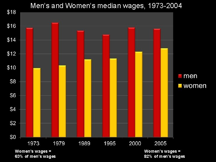 Men's and Women's median wages, 1973 -2004 Women's wages = 63% of men's wages