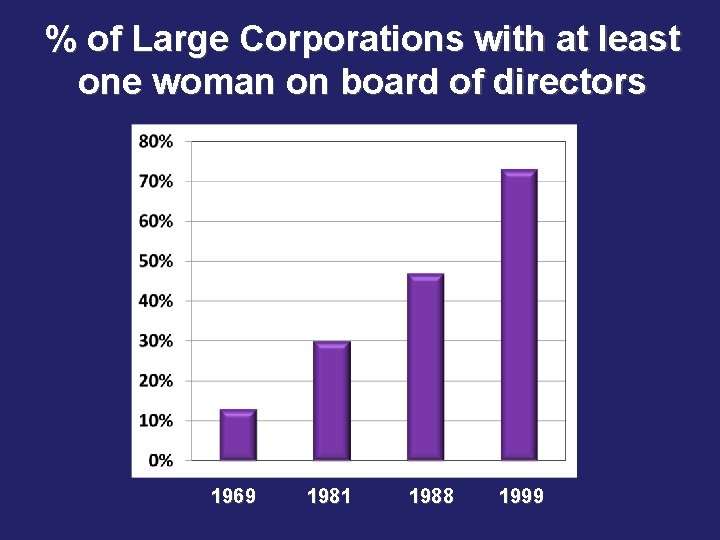 % of Large Corporations with at least one woman on board of directors 1969