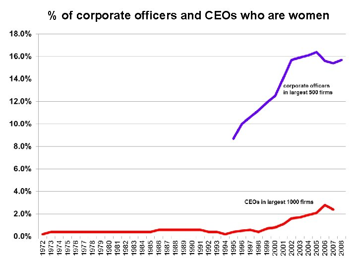 % of corporate officers and CEOs who are women