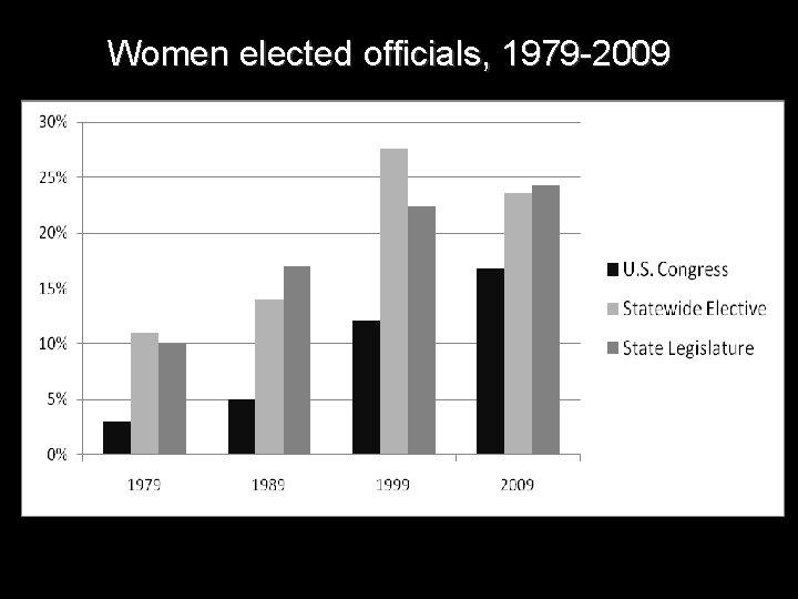 Women elected officials, 1979 -2009