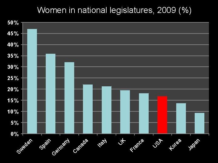 Women in national legislatures, 2009 (%) 50% 45% 40% 35% 30% 25% 20% 15%