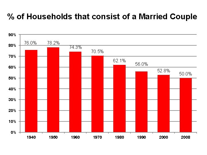 % of Households that consist of a Married Couple 90% 80% 76. 0% 78.