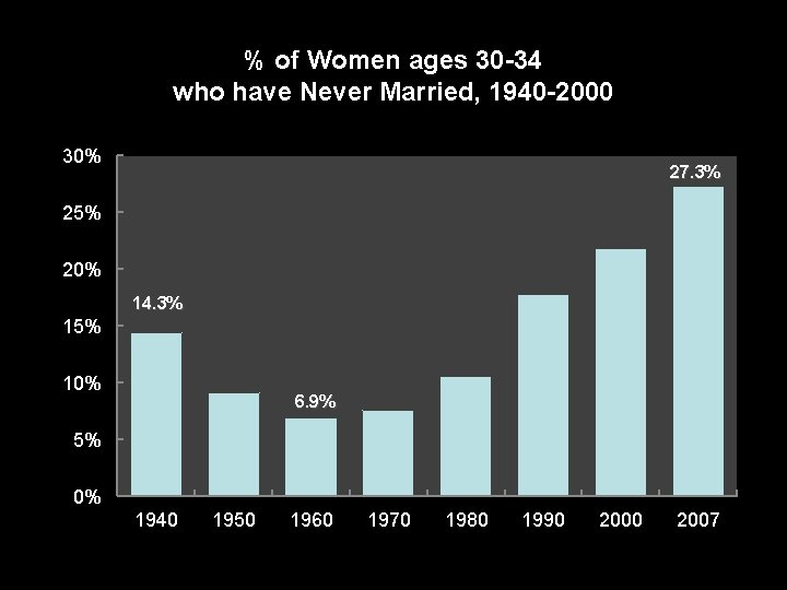 % of Women ages 30 -34 who have Never Married, 1940 -2000 30% 27.