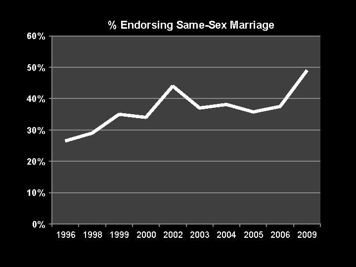 % Endorsing Same-Sex Marriage 60% 50% 40% 30% 20% 10% 0% 1996 1998 1999