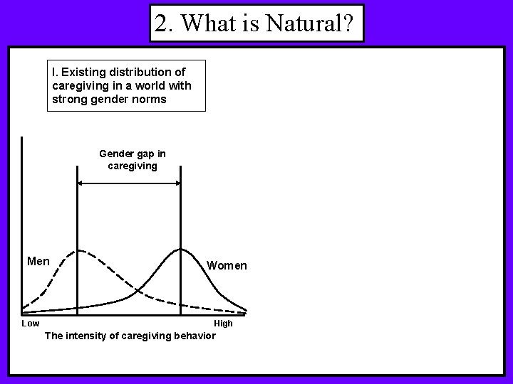 2. What is Natural? I. Existing distribution of caregiving in a world with strong