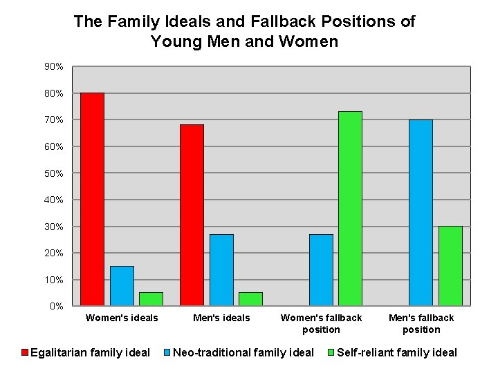 The Family Ideals and Fallback Positions of Young Men and Women 90% 80% 70%