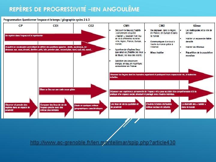 REPÈRES DE PROGRESSIVITÉ –IEN ANGOULÊME http: //www. ac-grenoble. fr/ien. montelimar/spip. php? article 430