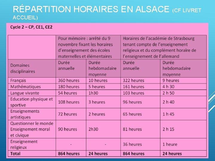 RÉPARTITION HORAIRES EN ALSACE (CF LIVRET ACCUEIL)