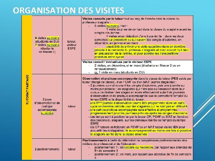 ORGANISATION DES VISITES