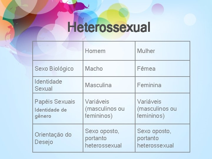 Heterossexual Homem Mulher Sexo Biológico Macho Fêmea Identidade Sexual Masculina Feminina Variáveis (masculinos ou